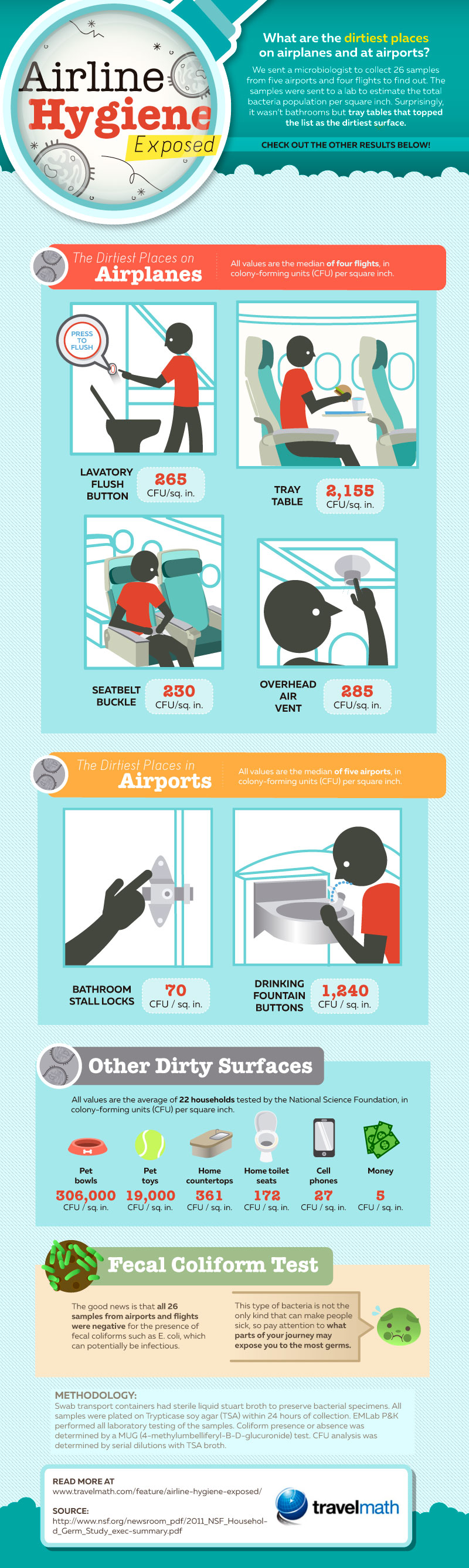 Airline Hygiene Exposed Infographic