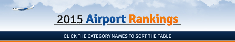 Airport Rankings list