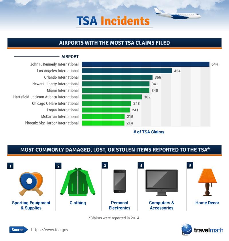 TSA Incidents