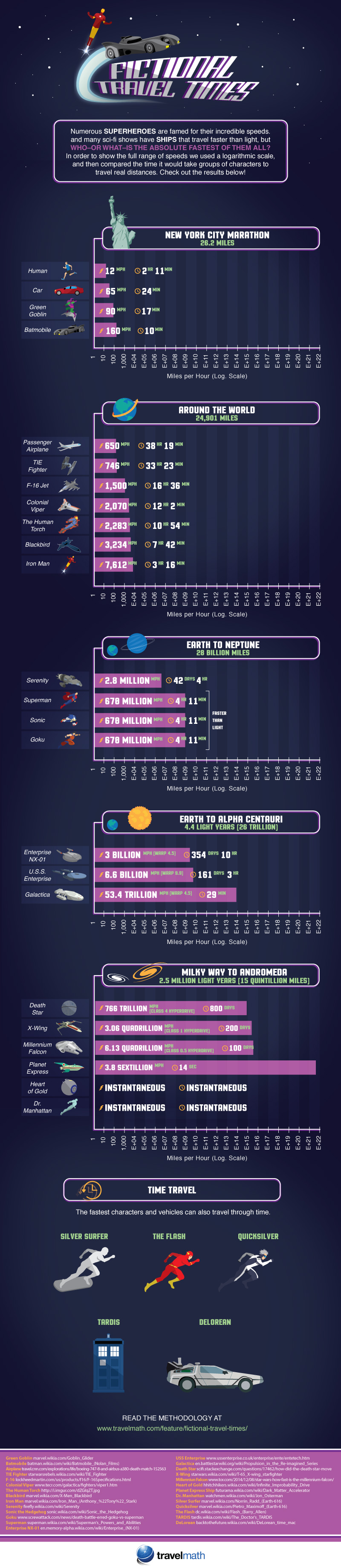 Fictional Travel Times Infographic
