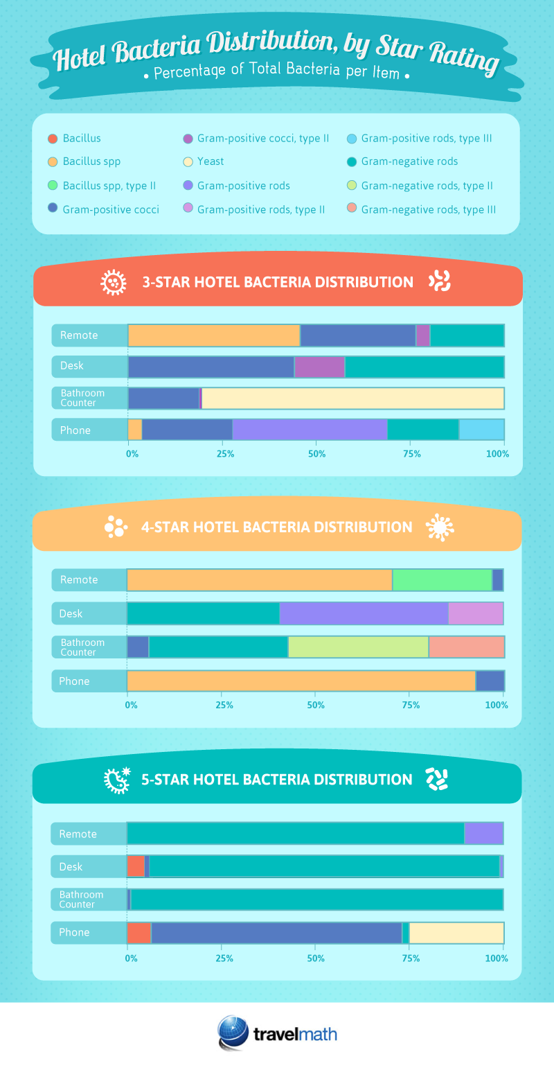 Percentage of Total Bacteria per Item