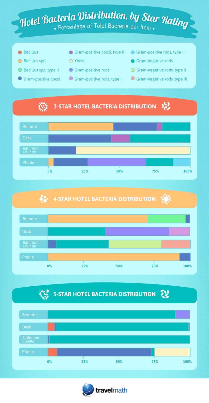 Percentage of Total Bacteria per Item