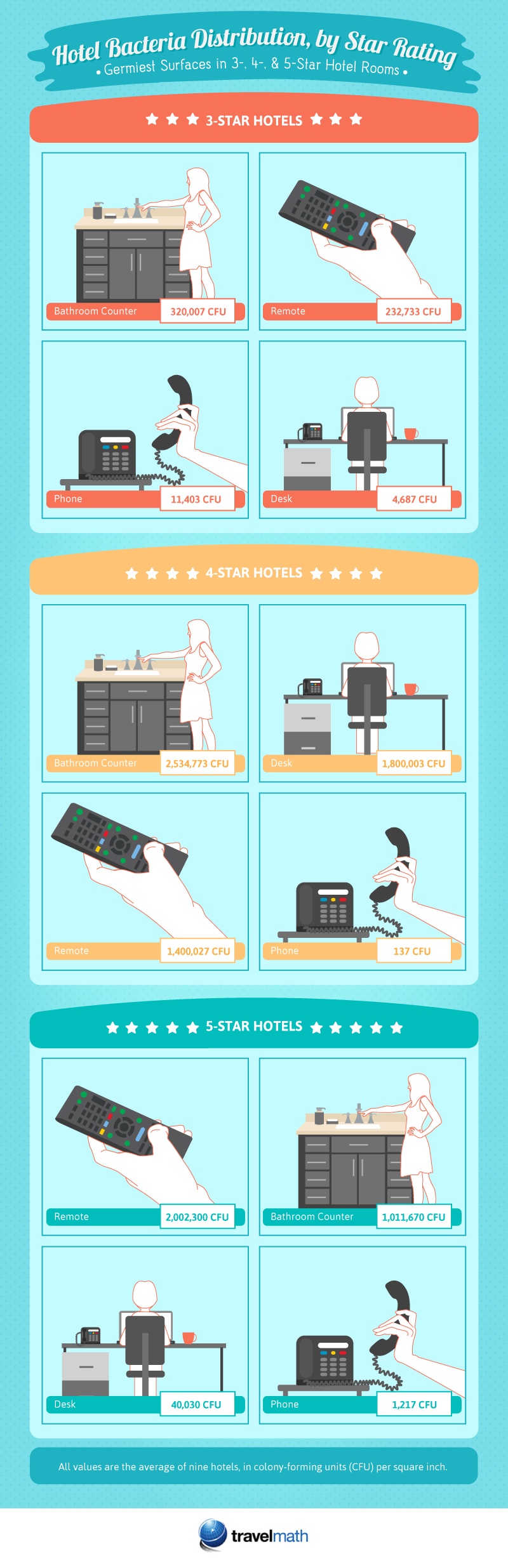 Hotel Bacteria Distribution By Star Rating