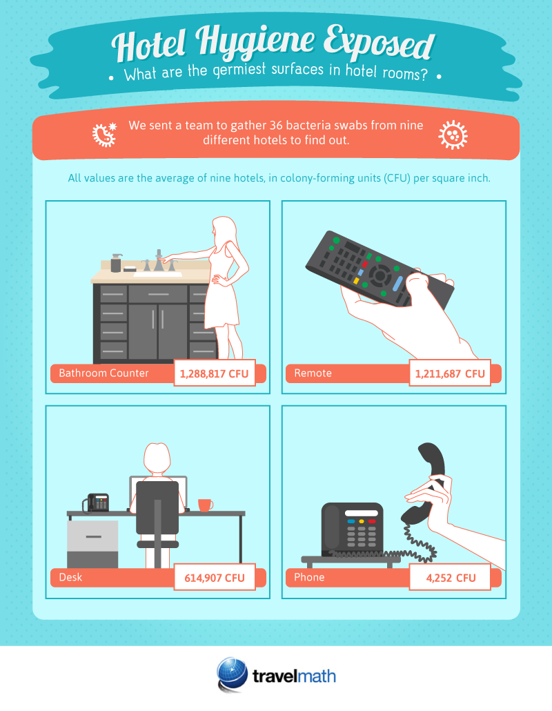 Hotel Hygiene Exposed Infographic