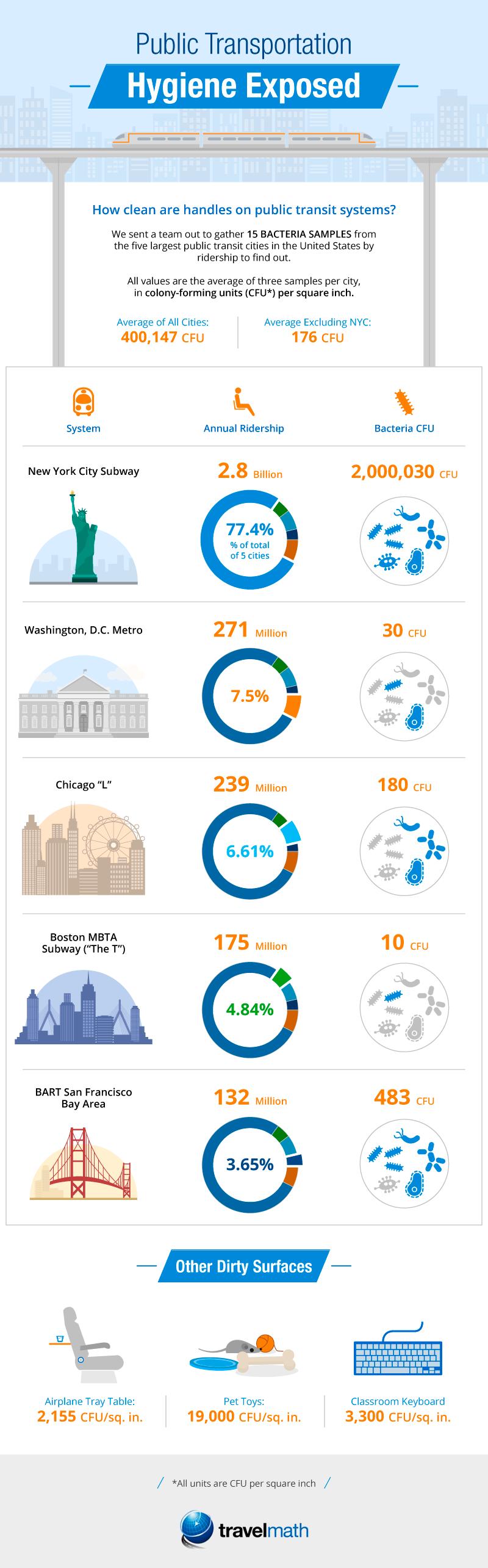 Public Transportation Hygiene Exposed Infographic