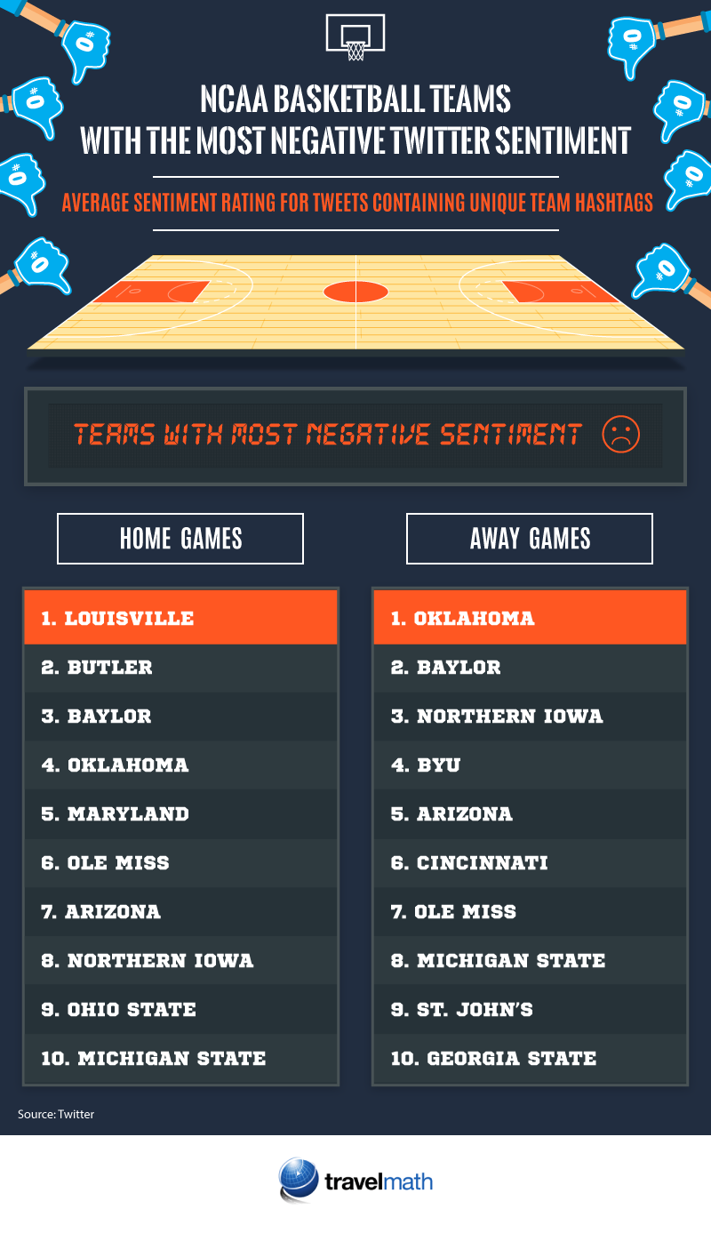 NCAA teams with most negative sentiment
