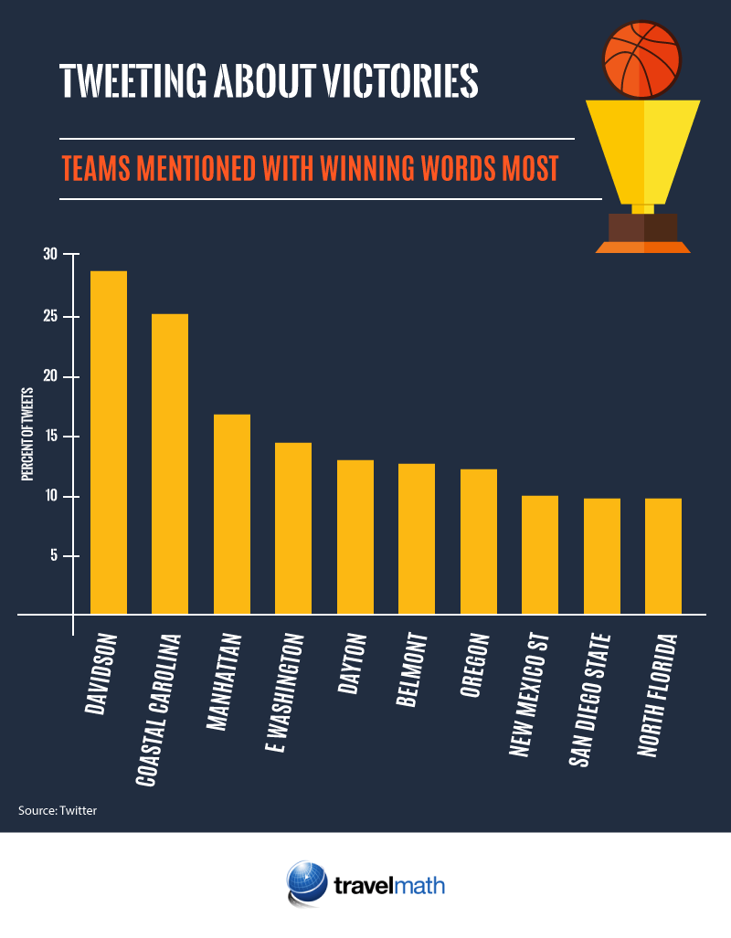 Tweeting about victories