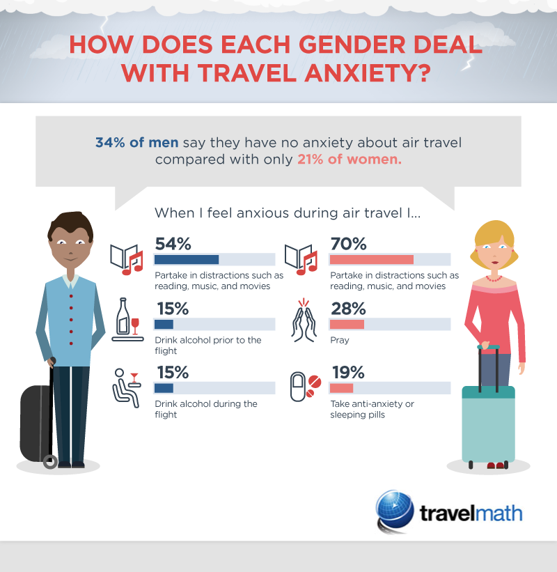 How does each gender deal with travel anxiety?