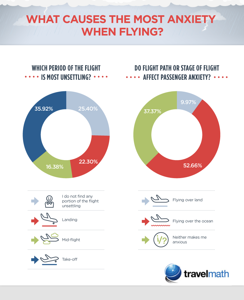 What causes the most anxiety when flying?