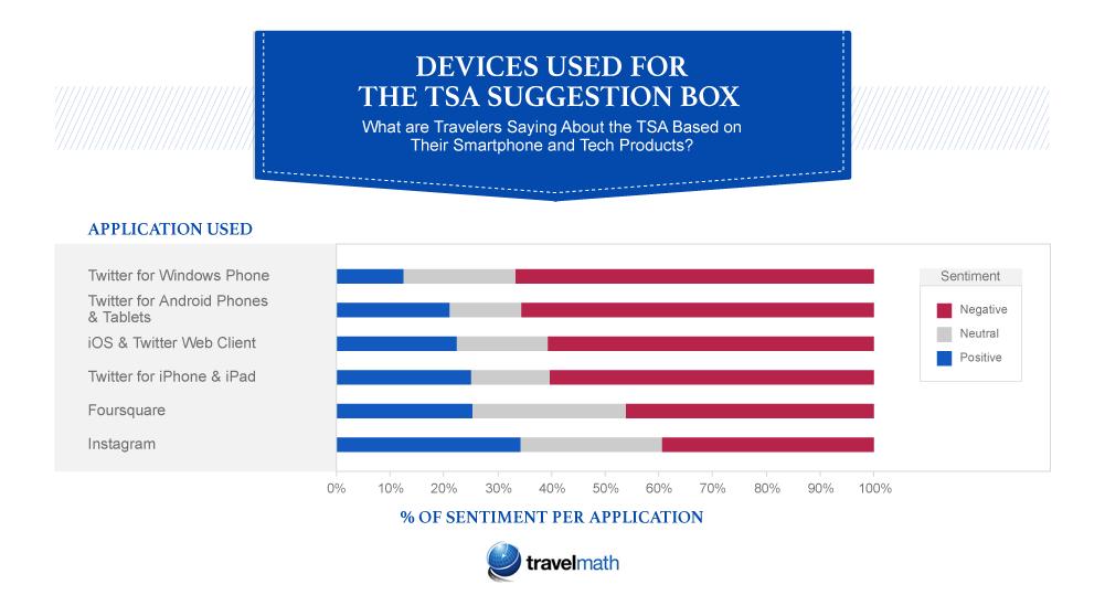 TSA applications