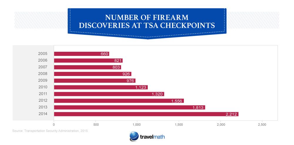 firearm discoveries